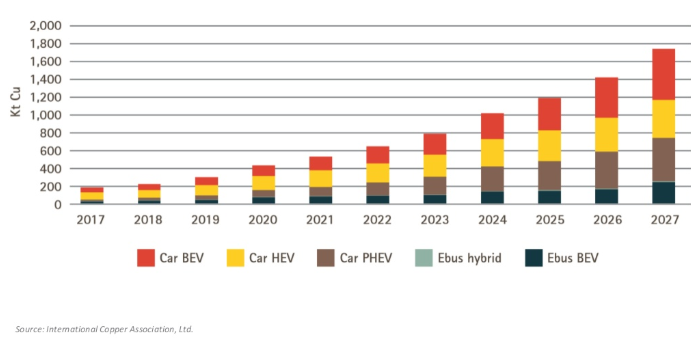 Copper EV Demand