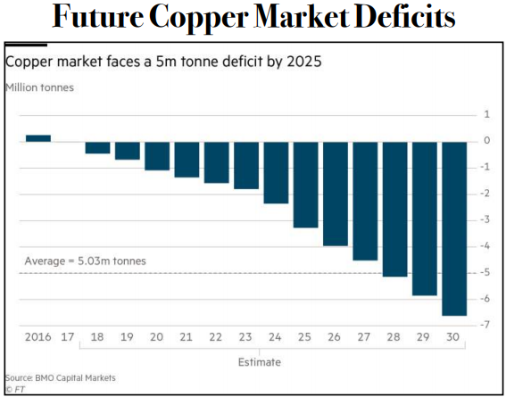 Copper Market