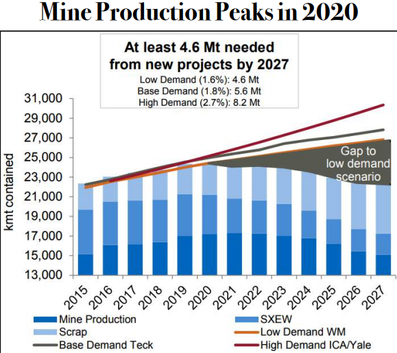 Copper Mine Production