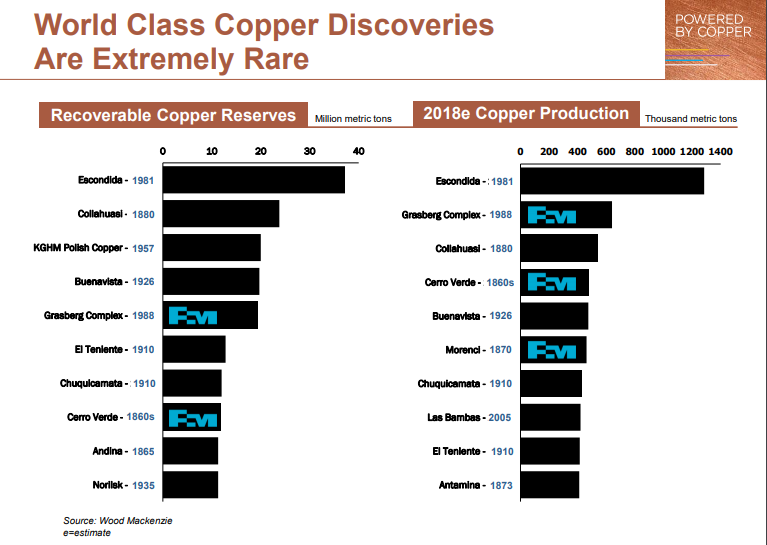 Copper World Class Discovery