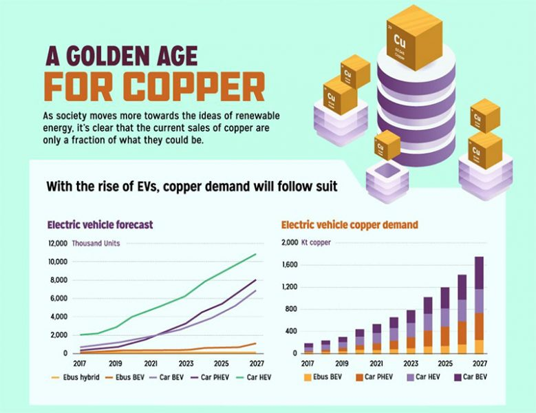 Copper Golden Age
