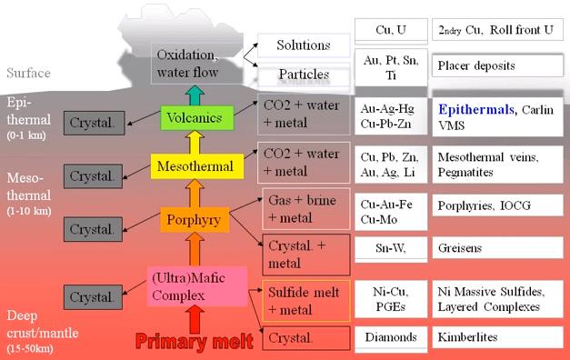 Formation of Epithermal Precious Metal Deposits
