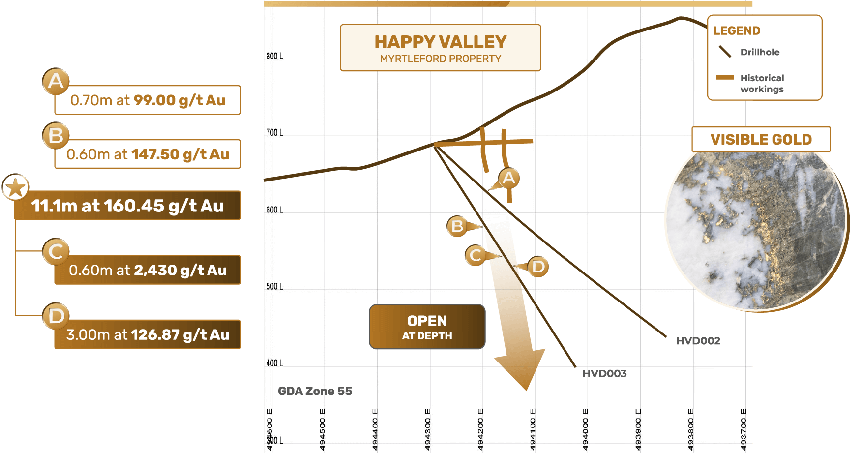 Happy Valley Gold