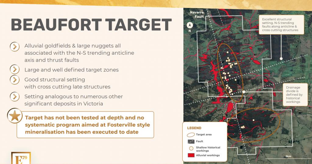 Beaufort Target